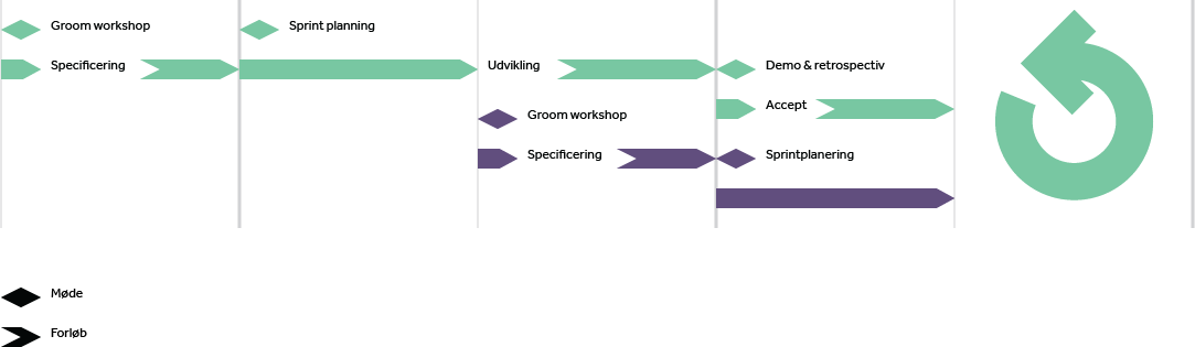 example chart for managing projects