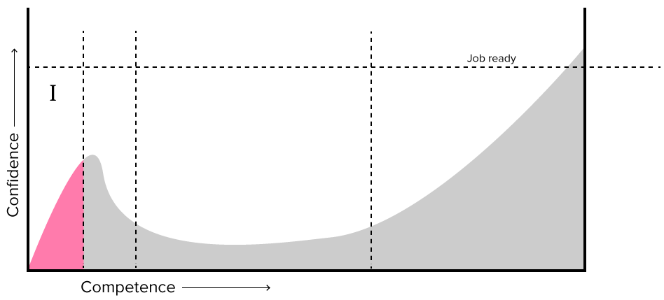 Graph showing Drupal learning curve, showing exponential growth at phase 1