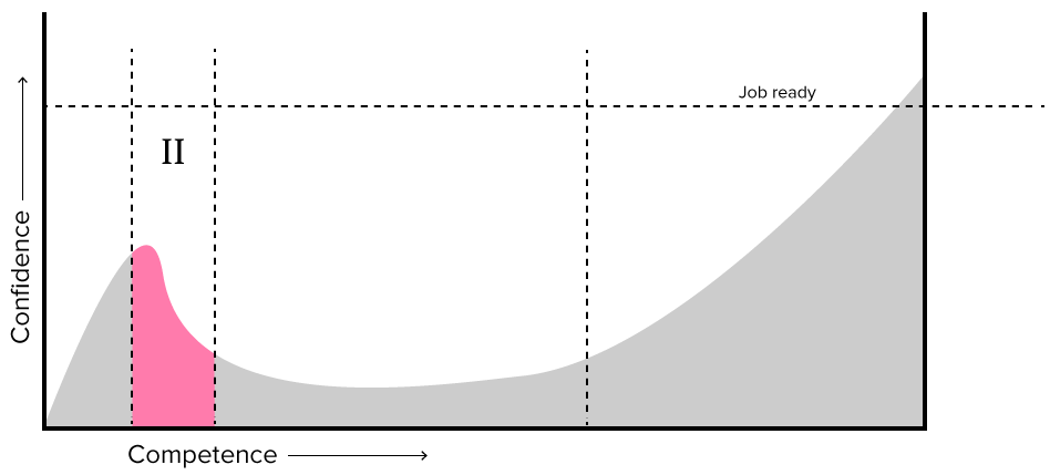 Graph of Drupal learning curve showing exponential decay of confidence relative to time at phase 2, the cliff