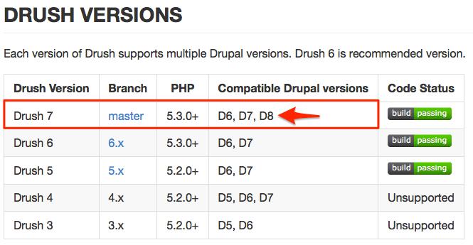 Drush compatibility chart.