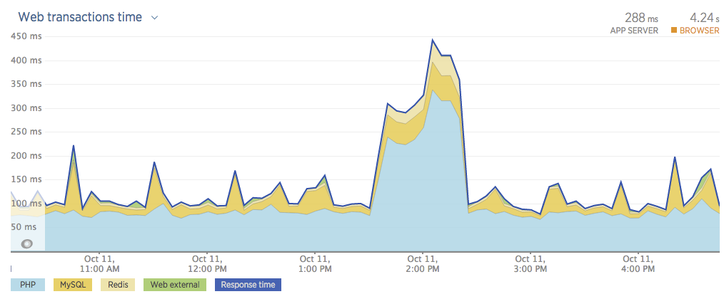 Graph from new relic showing application response time increasing during load testing.