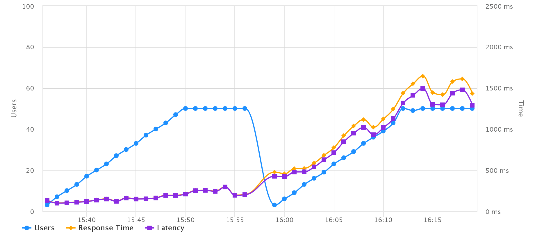Graph of response time vs. concurrent users on Pantheon