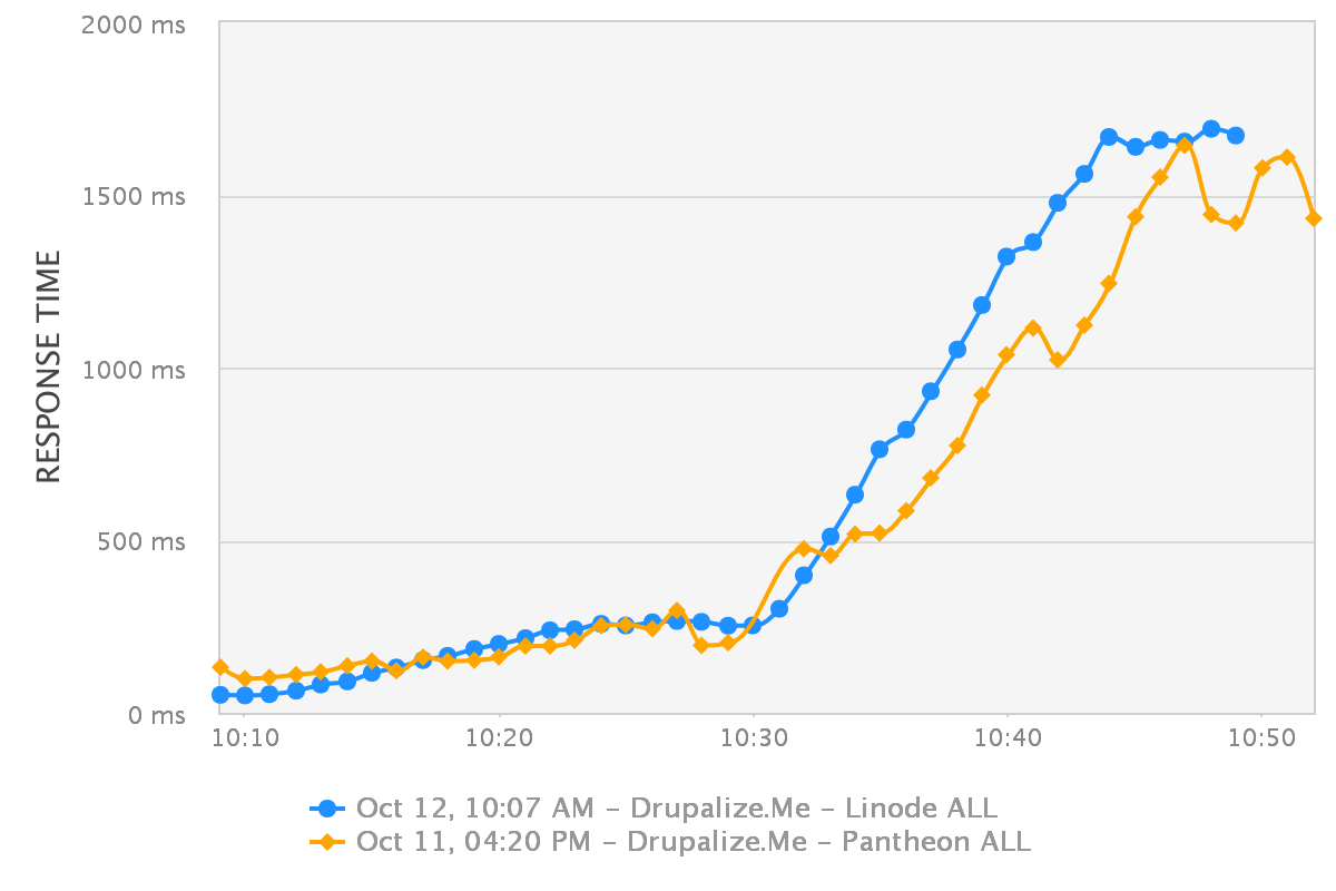 Comparison of Linode and Pantheon response times over time relative to concurrent users.