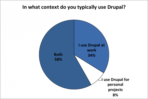 In what context do you typically use Drupal?