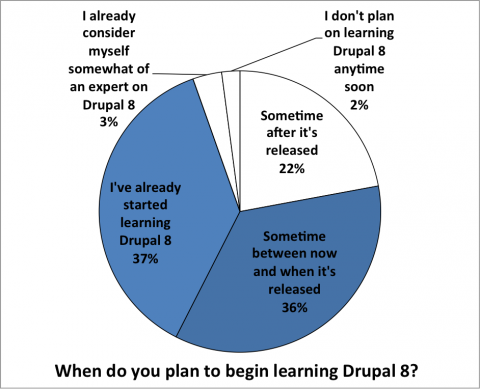 When do you plan to start learning Drupal 8?