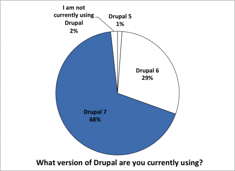 What version of Drupal are you currently using?