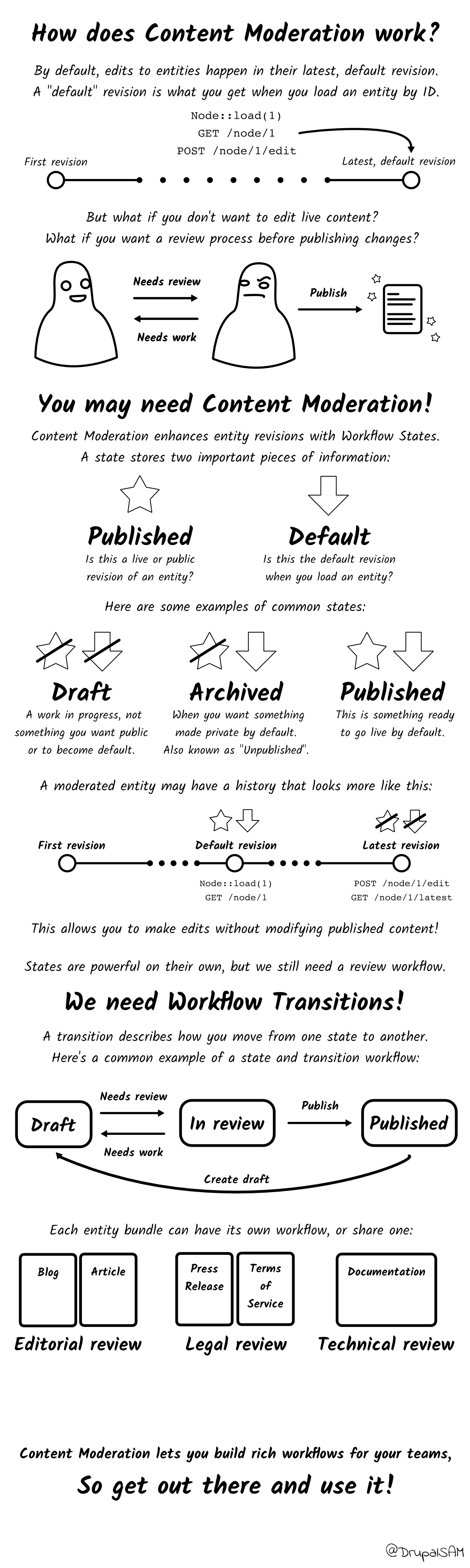 Illustration showing a common editorial workflow using Workflows and Content Moderation. Explained in more detail below.