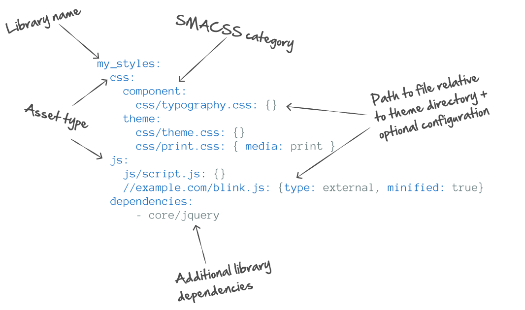 Parts of an asset library