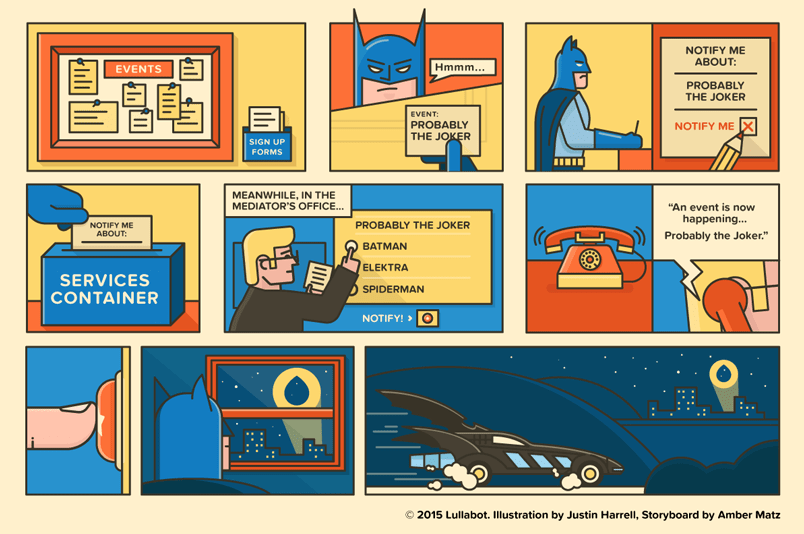 Comic strip showing a report (event) being dispatched to a subscriber (Batman) via a dispatcher.