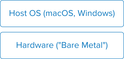 Diagram showing the host OS running on top of the bare metal