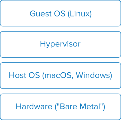 Diagram of a complete virtualized system with the hardware on the bottom, then the host OS, then the hypervisor, and finally the guest OS on top.