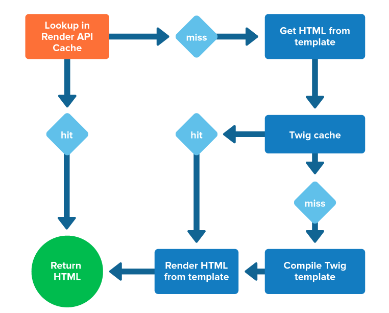 Flow chart showing how render api and themes find template files