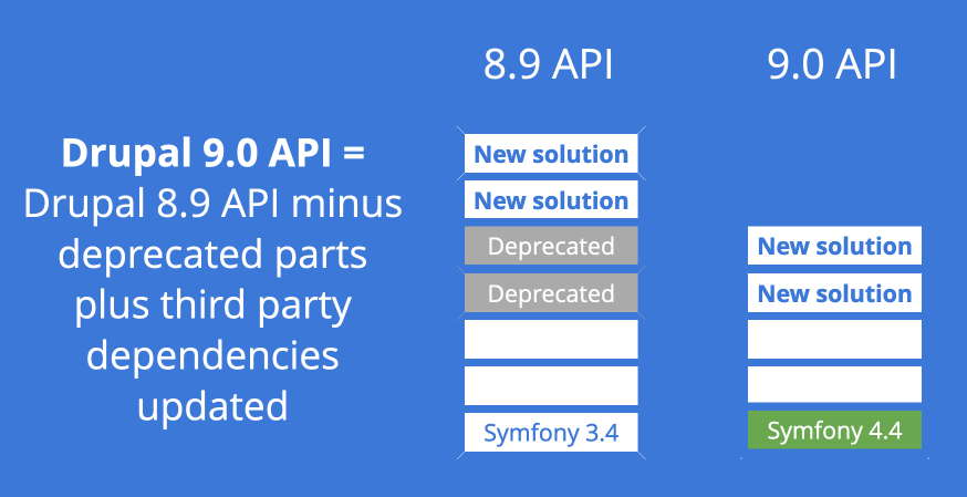 Illustrations showing stack of Drupal 8 API features, some marked as deprecated next to a stack of Drupal 9 API features which are the same ones with the deprecated blocks removed.